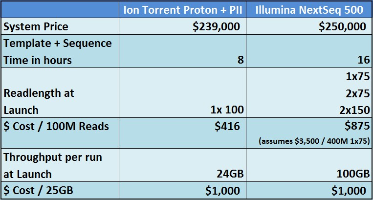 Chart comparing the Proton PII and the NextSeq 500