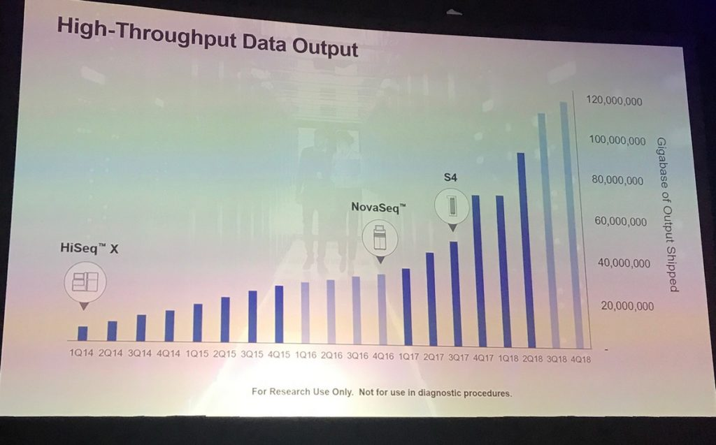 Illumina quarterly shipped capacity, presented by VP Dr. Gary Schroth at their #AGBT19 corporate workshop
