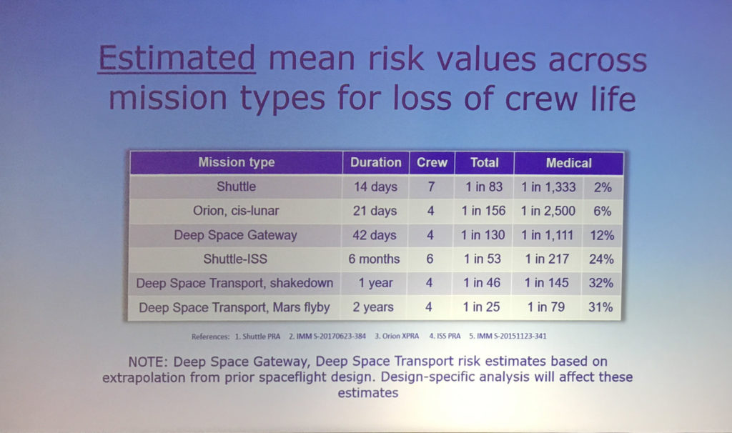 Estimated mean risk values across mission types