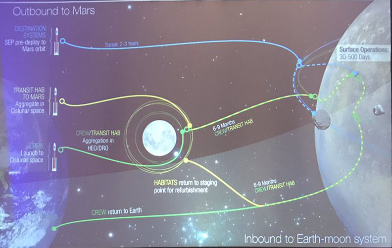 This looks complicated, and it is complicated - figure of route to Mars.