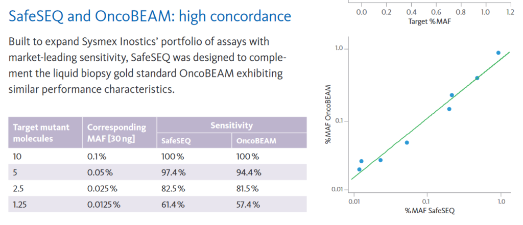 SafeSEQ and OncoBEAM demonstrates high concordance
