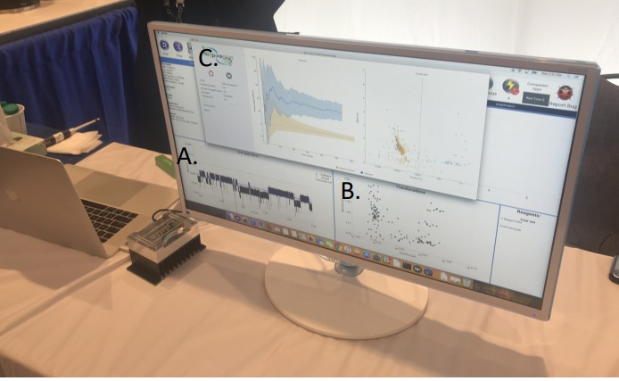 A. Live feed of DNA molecules translocating through the nanopore; B. Plot of DNA events in real-time, time on X-axis, current change Y-axis; C. Processing of electronic signals to make a positive call (22 sec total time)