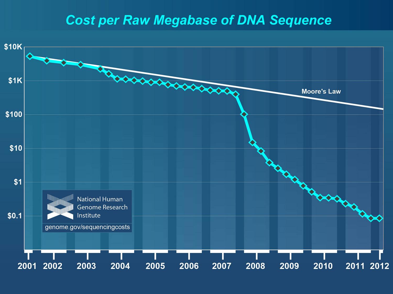 Cost_per_megabase