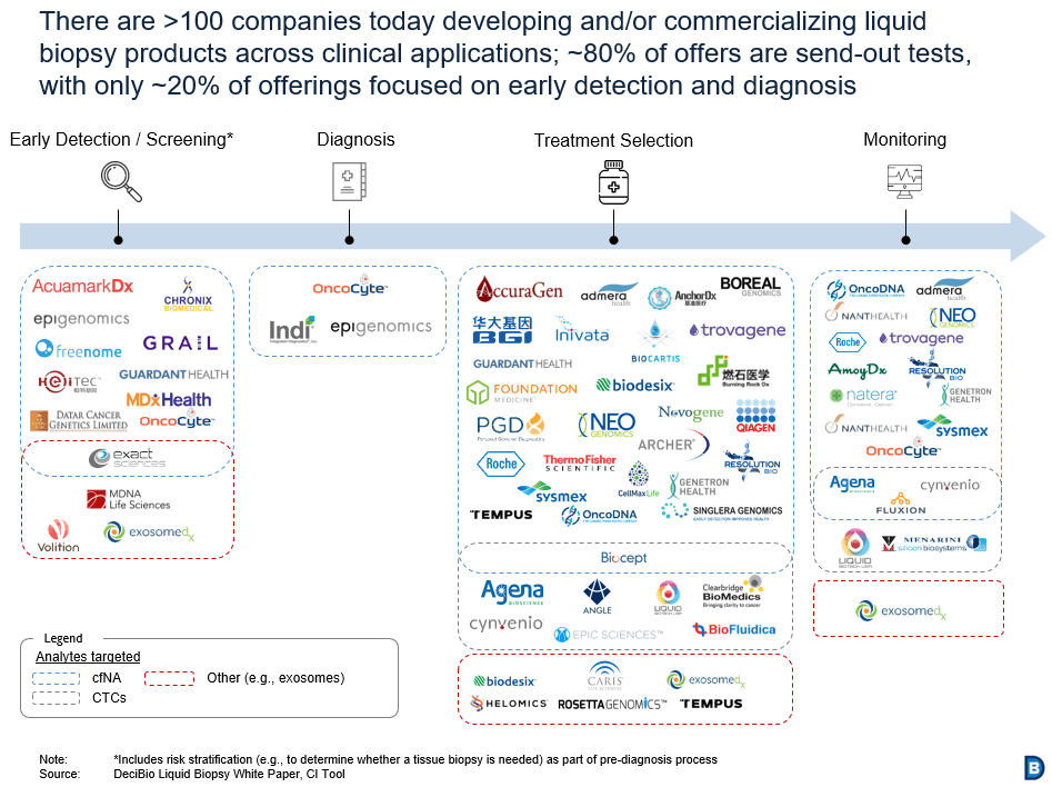 "DeciBio chart of >100 companies today developing and/or commercializing liquid biopsy products across clinical applications."" class=""wp-image-21814″/><figcaption>Image from <a href="